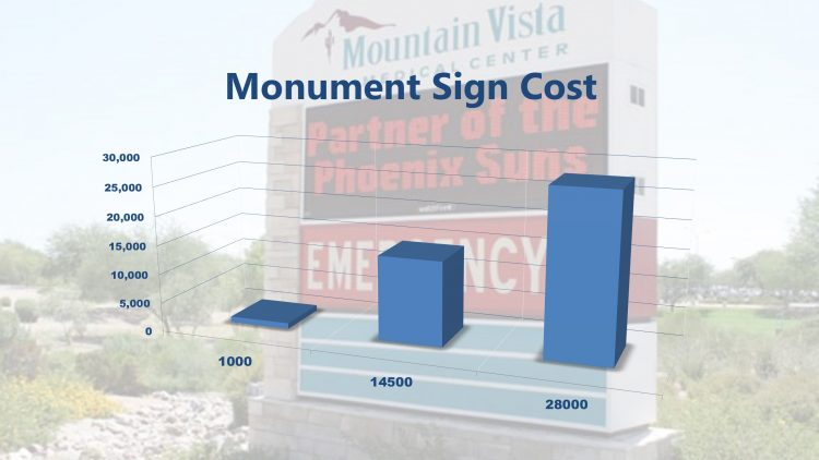 How Much Do Monument Signs Cost